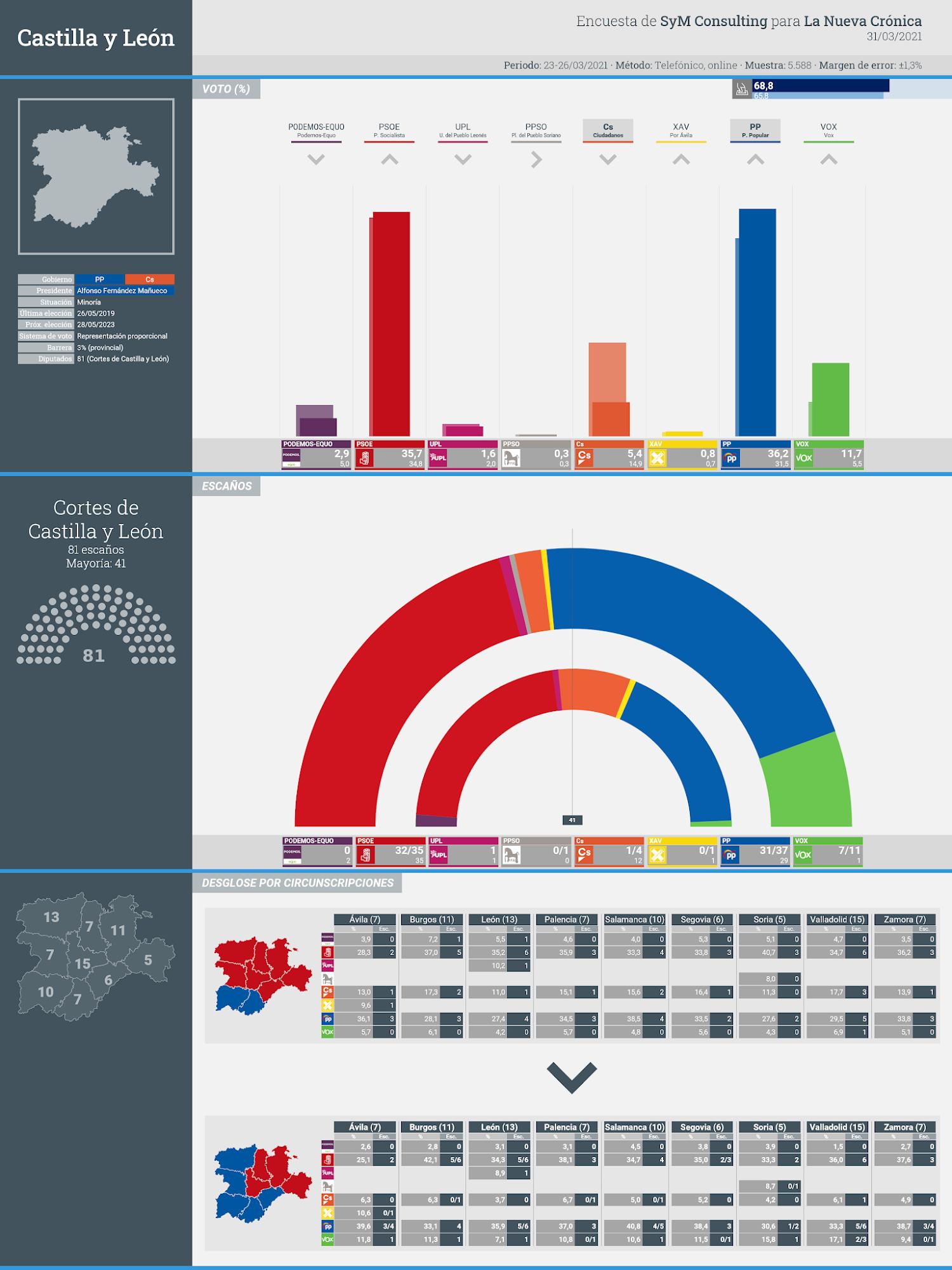 Gráfico de la encuesta para elecciones autonómicas en Castilla y León realizada por SyM Consulting para La Nueva Crónica, 31 de marzo de 2021