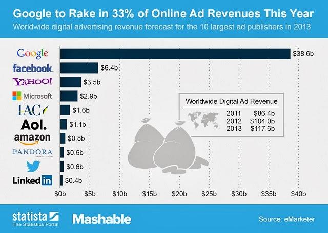 Top 10 Las empresas de Publicidad Online que más dinero ganan