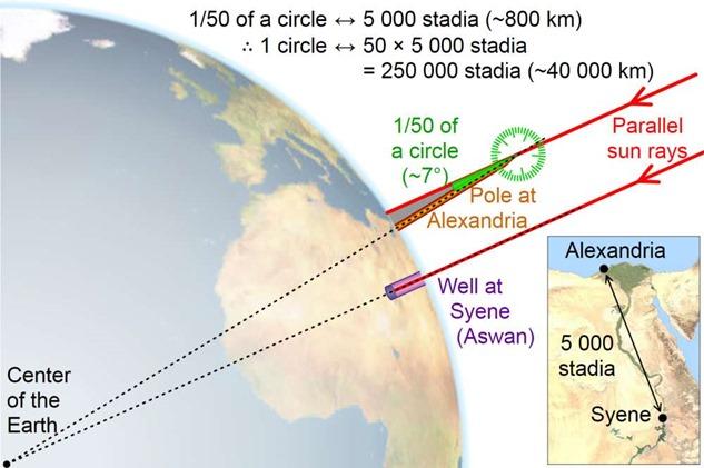 Os gregos provaram que a Terra não é plana há muito tempo sem nenhum equipamento moderno 01