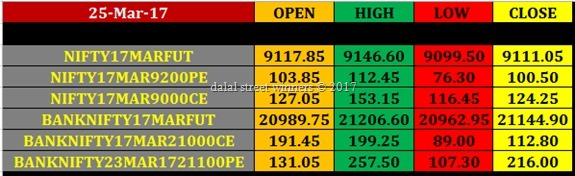 Today's stock Market closing rates 24 march