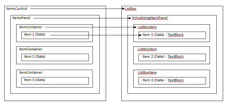 ListBox layout structure