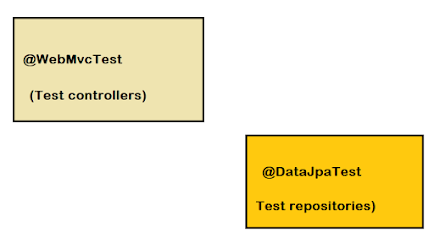 What are @WebMvcTest and @DataJpaTest in Spring Boot? Example and Differences