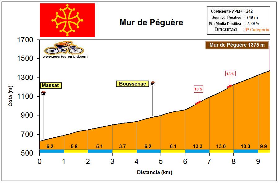 Altimetría Perfil Mur de Péguère