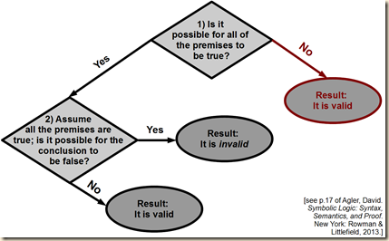 agler negative validity flow7