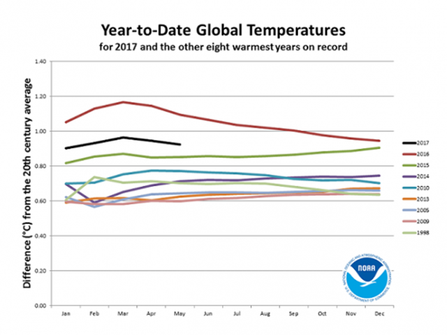 Year-to-date global temperatures for 2017 and other eight warmest years on record, 20 June 2017. Graphic: NOAA