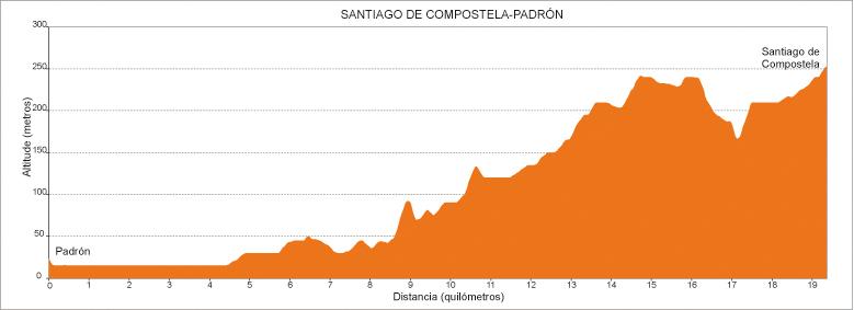 Perfil etapa 6 Camino Portugués: Padrón - Santiago de Compostela