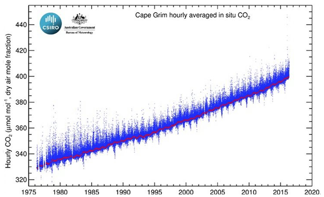 An atmospheric measuring station at Cape Grim in Australia is poised on the verge of 400ppm CO2 for the first time in May 2016. Graphic: CSIRO