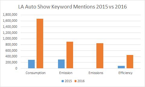 LA Auto Show Keyword Mentions Consumption Emission Emissions Efficiency