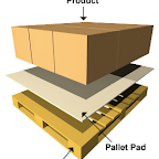 Marvatex Pallet Pads protect your product from the nails and splinters on a pallet. Pallet Pads also prevent product from slipping in between the boards on a pallet.