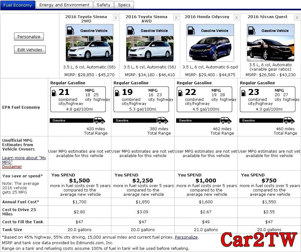 Toyota Sienna比起其他同級車的油耗如何呢?在美國有三款日本迷你廂型車,分別是Toyota Sienna, Honda Odyssey, Nissan Quest。