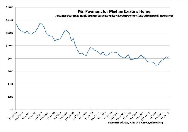 P&I Payment of Median Existing Home