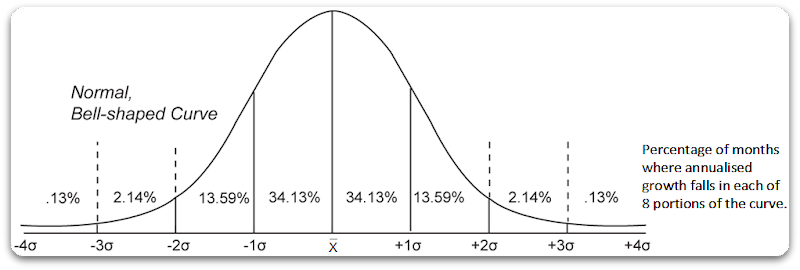 standard-deviation-explanation-for-investments