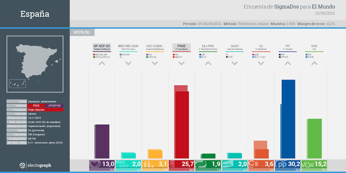 Gráfico de la encuesta para elecciones generales en España realizada por SigmaDos para El Mundo, 10 de mayo de 2021