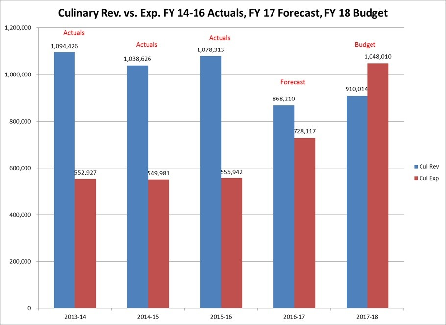 [2017-06-06+Culinary+Water+Fund+Rev+vs+Exp%5B5%5D]