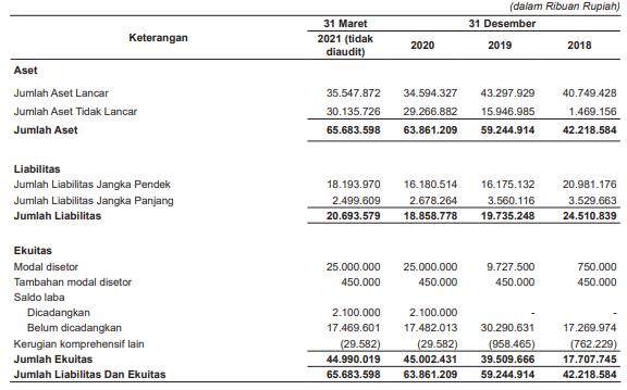Laporan Keuangan GPSO