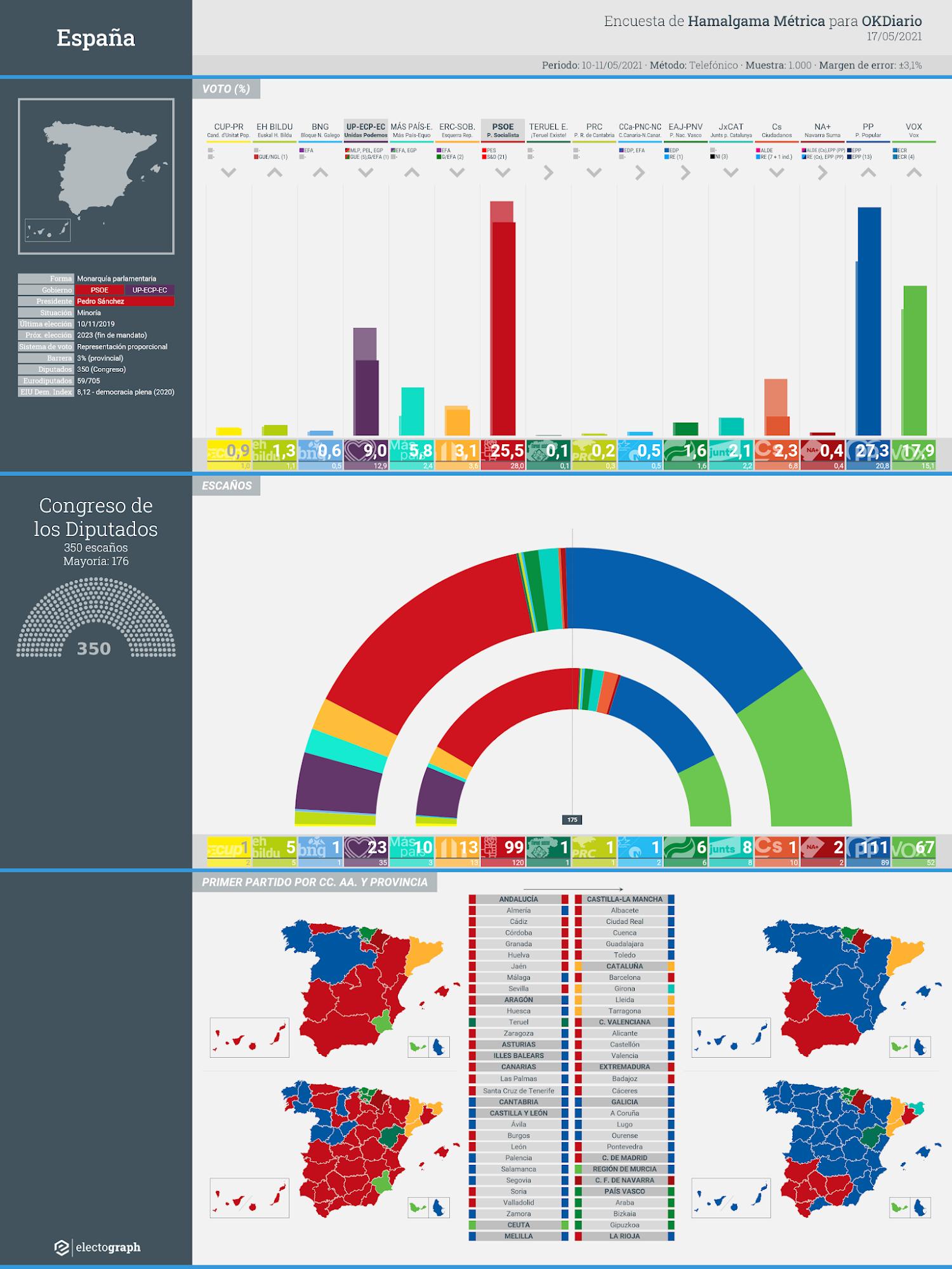 Gráfico de la encuesta para elecciones generales en España realizada por Hamalgama Métrica para OKDiario, 17 de mayo de 2021
