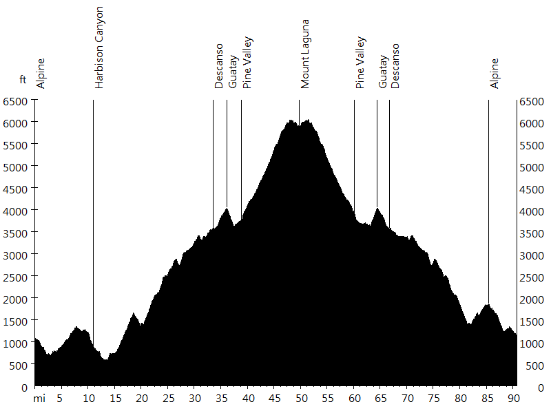 Alpine Challenge • Route Profile