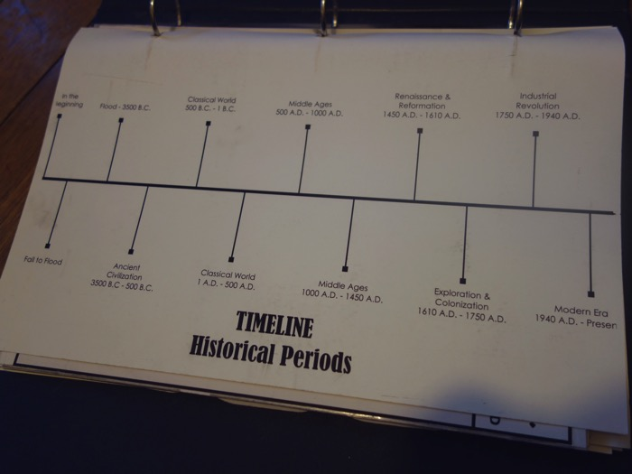 form i history timeline our living learning