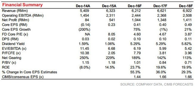 Airasia financial summary