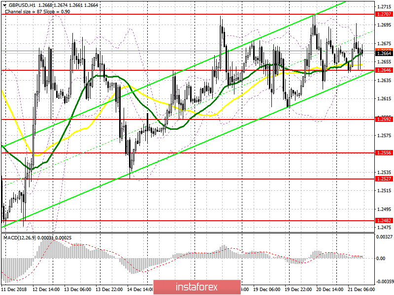 GBP / USD: plan for the American session on December 21. The UK economy showed weak growth in line with the forecast.