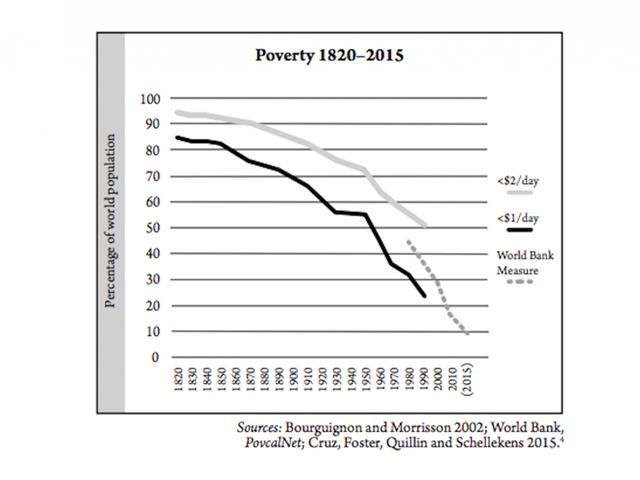 now-fewer-than-10-of-people-live-in-extreme-poverty