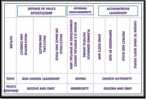 Structure chart 2 Corinthians