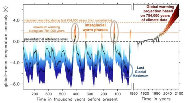 A reconstruction of the Earth's global mean temperature over the last 784,000 years, on the left of the graph, followed by a projection to 2100 based on new calculations of the climate's sensitivity to greenhouse gases. Graphic: Friedrich, et al., 2016 / Science Advances