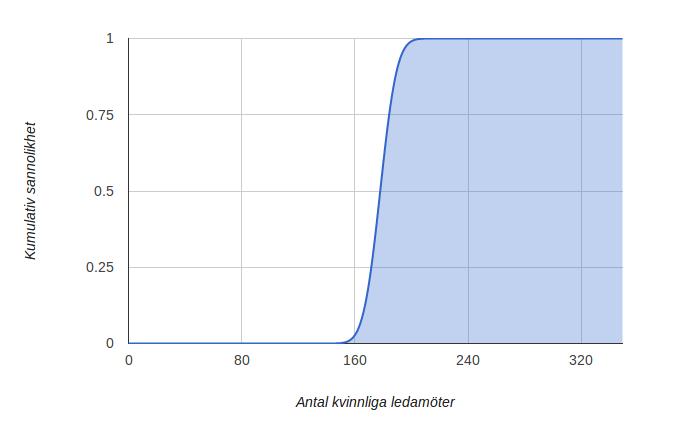 Sannolikhetsfördelning över antal kvinnliga ledamöter