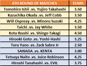 G1 Climax 30 6th Round Star Ratings