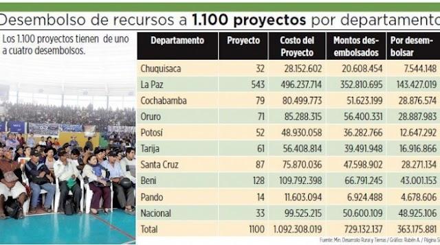 Fondioc gastó sólo el 22% de sus recursos en proyectos