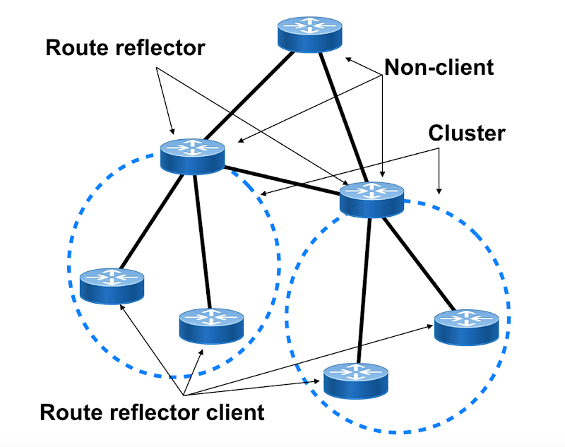 Route reflector network