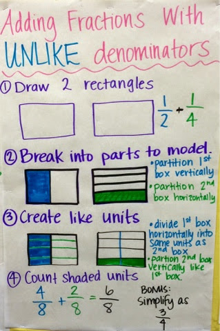 Keep calm and teach 5th grade equivalent fractions adding the anchor chart below shows how to create equivalent fractions using both a picture model and with multiplication some students connect more to the visual ccuart Gallery