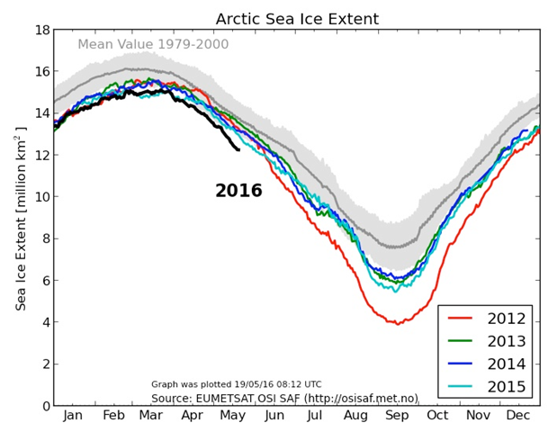 Arctic sea ice extent for 2012-2016 as tracked by the Danish Meteorological Institute. The 1979-2000 average is depicted as a gray line; the gray shading denotes one standard deviation from that average. Graphic: Danish Meteorological Institute