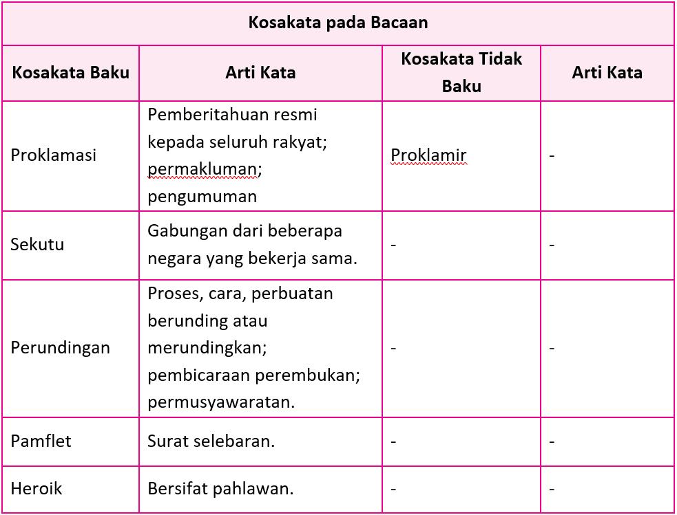 Kunci Jawaban Halaman 88, 89, 91, 92, 93, 95, 96 Tema 7 Kelas 5