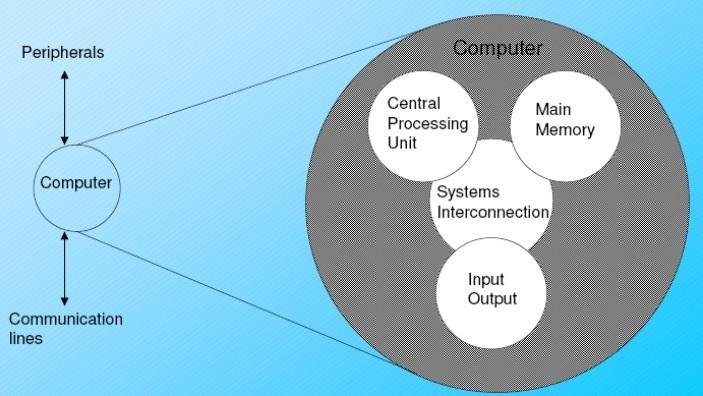Fungsi komputer tl301 cpu merupakan otak sistem komputer dan memiliki dua bagian fungsi operasional yaitu alu arithmetical logical unit sebagai pusat pengolah data ccuart Gallery