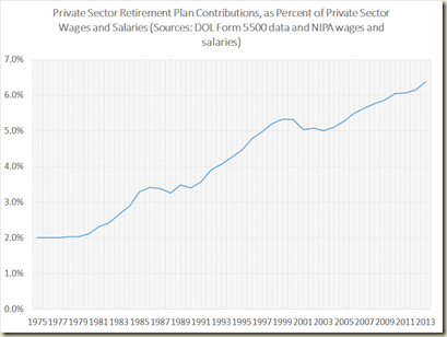 DOL -- retirement contributions as percent of wages
