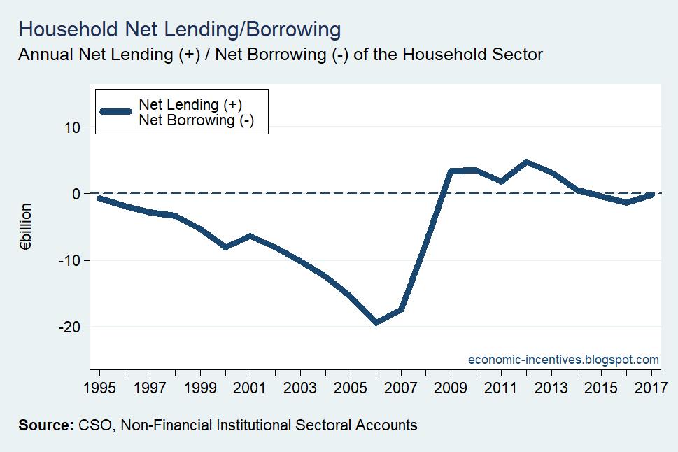 [Household-Sector-Net-Lending3]