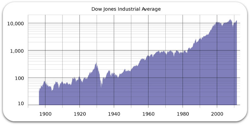 djia-long-term