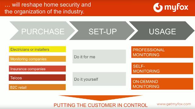 Quel est le mod le smarthome propos par myfox - Myfox home control ...