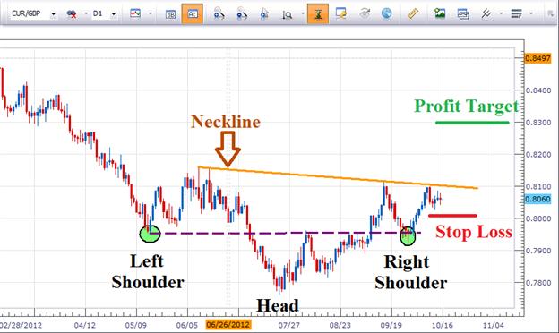 Trik Trading Forex Head Shoulder Inverse