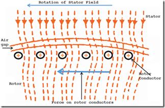 Induction motor principle