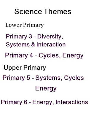 Themes in Science