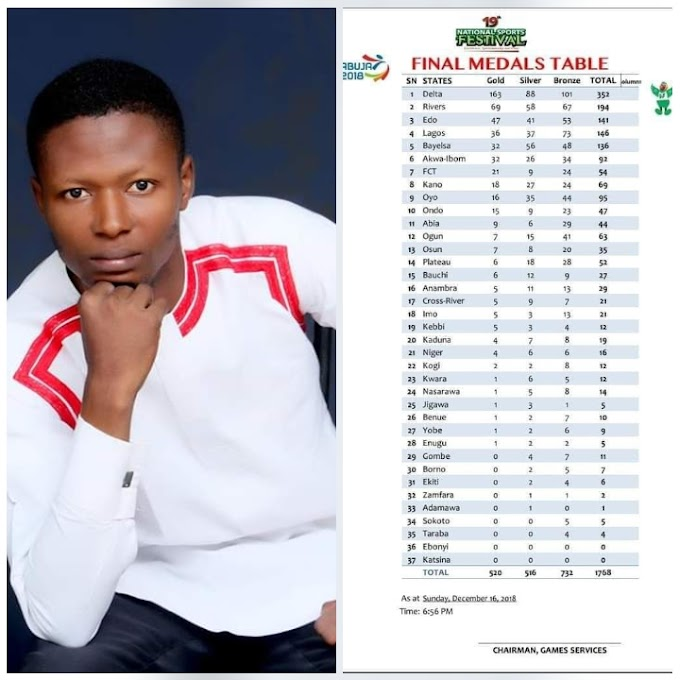 Why team Cross River had a poor outing at the 19th National Sports Festival.  By: Eugene Upah