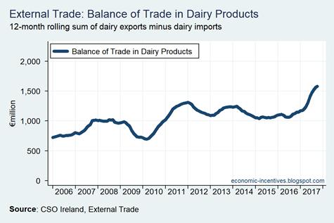 External Trade Dairy Balance
