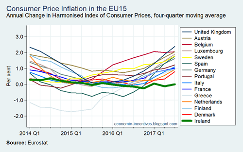Annual HICP Inflation in the EU15