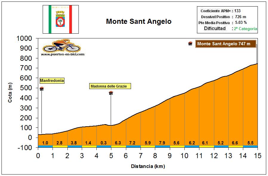 Altimetría Monte Sant Angelo