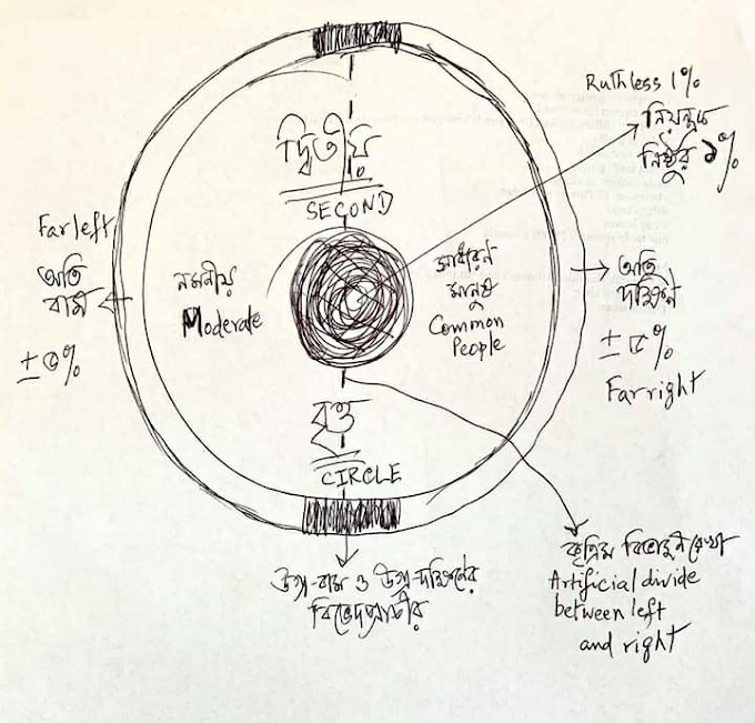 গণতান্ত্রিক সমাজবাদ বা ডেমোক্রেটিক সোশালিজম  (প্রস্তাবনা) || ডঃ পার্থ বন্দ্যোপাধ্যায়