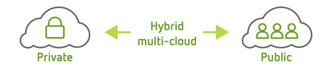 Hybrid multi-cloud