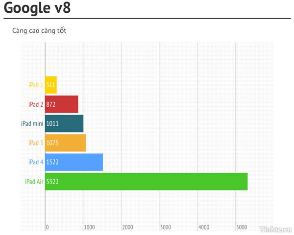 So sánh benchmark của iPad Air với các iPad thế hệ cũ 4