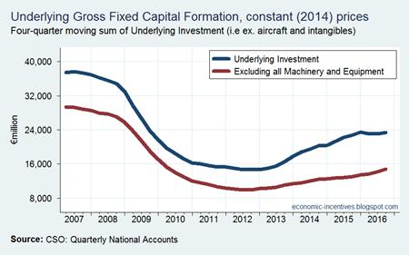 Underlying Investment